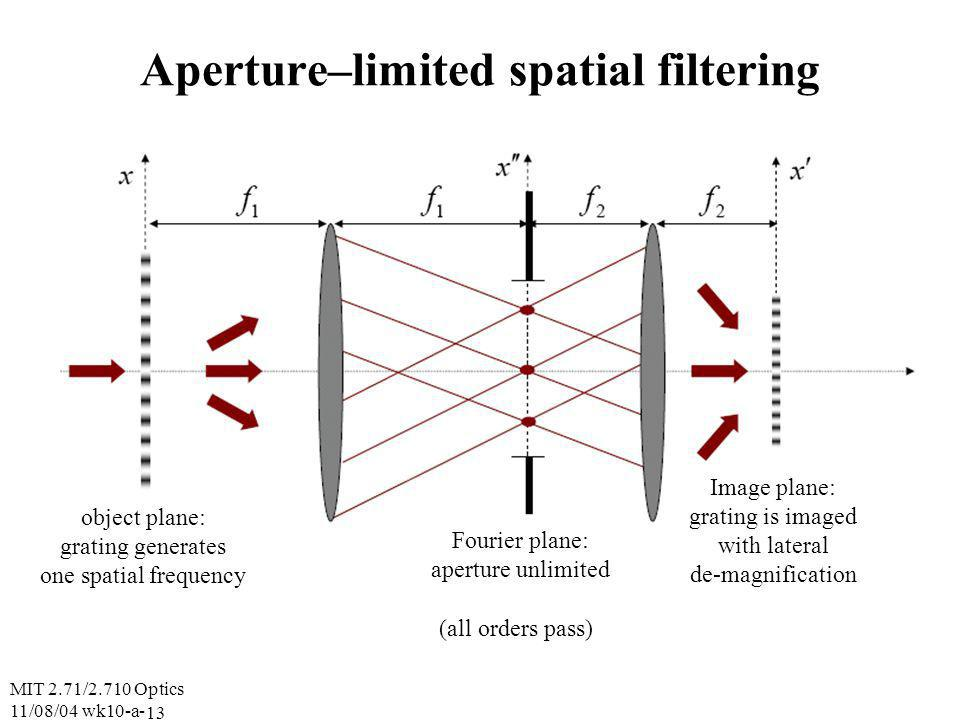 MIT 2.71/2.710 Optics 11/08/04 wk10-a- 13 Aperture–limited spatial filtering object plane: grating generates one spatial frequency Fourier plane: aperture unlimited Image plane: grating is imaged with lateral de-magnification (all orders pass)