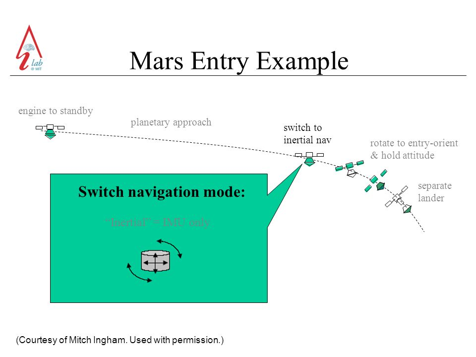 Mars Entry Example (Courtesy of Mitch Ingham.