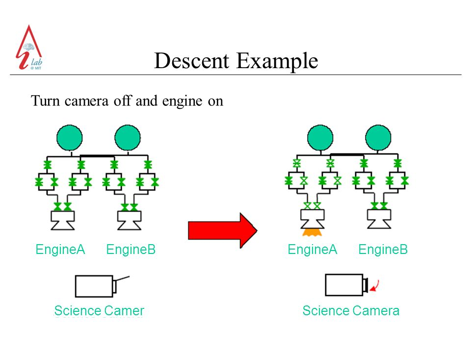 Descent Example Turn camera off and engine on EngineA EngineB Science Camer Science Camera