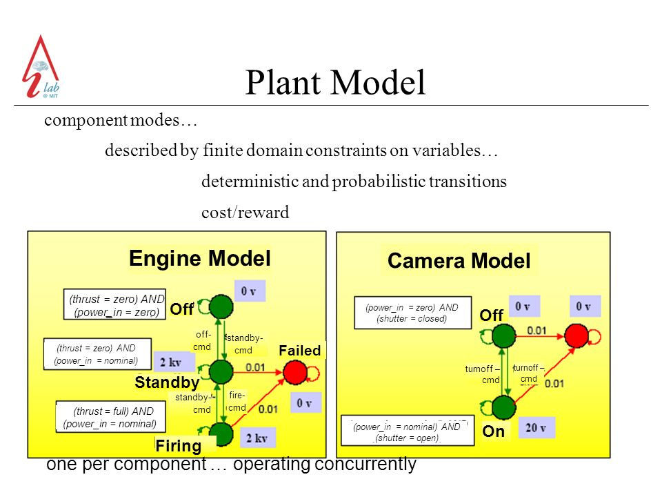 Plant Model component modes… described by finite domain constraints on variables… deterministic and probabilistic transitions cost/reward one per component … operating concurrently Engine Model (thrust = zero) AND (power_in = zero) (thrust = full) AND (power_in = nominal) (thrust = zero) AND (power_in = nominal) (power_in = zero) AND (shutter = closed) (power_in = nominal) AND (shutter = open) Off Standby Firing standby- cmd Failed Off On off- cmd standby- cmd fire- cmd turnoff – cmd turnoff – cmd Camera Model