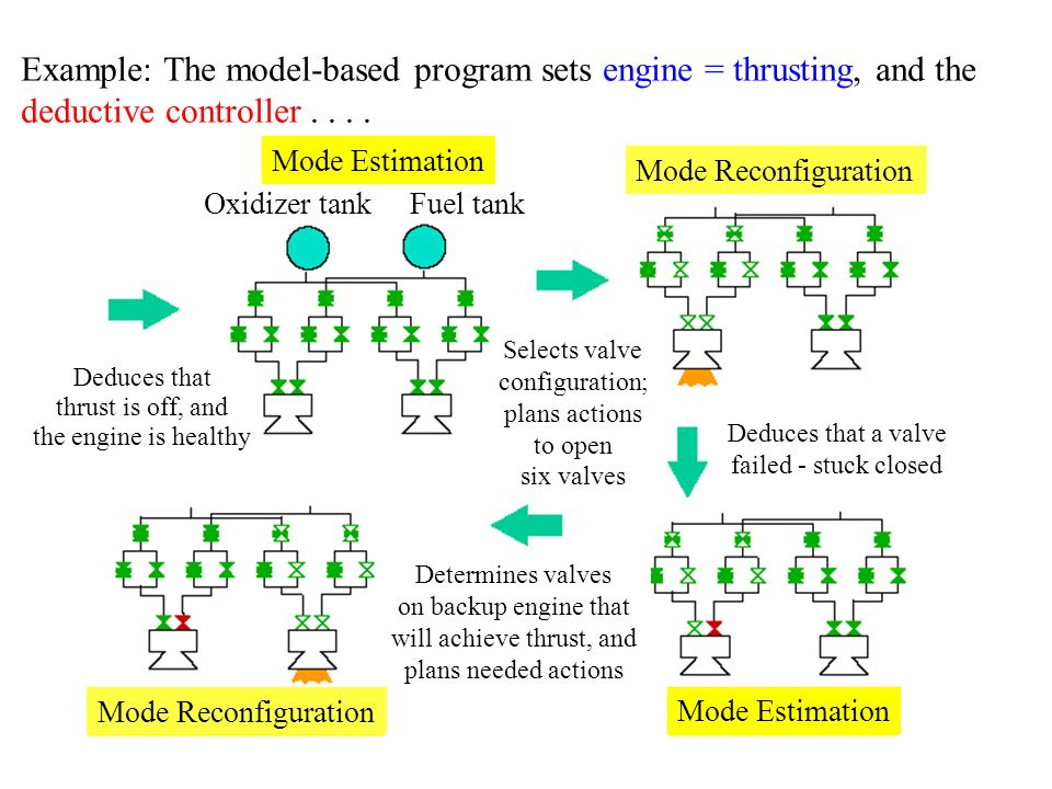 Example: The model-based program sets engine = thrusting, and the deductive controller....