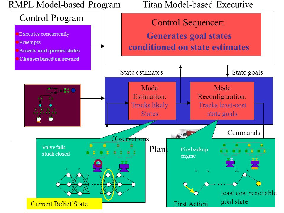 RMPL Model-based ProgramTitan Model-based Executive Control Program Executes concurrently Preempts Asserts and queries states Chooses based on reward Control Sequencer: Generates goal states conditioned on state estimates State estimatesState goals Mode Estimation: Tracks likely States Observations Plant Mode Reconfiguration: Tracks least-cost state goals Commands Valve fails stuck closed Current Belief State Fire backup engine First Action least cost reachable goal state X 0 X 1 X N-1 X N