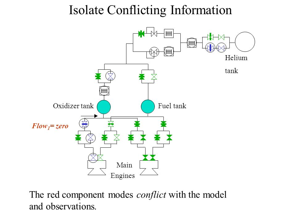 Isolate Conflicting Information Helium tank Oxidizer tankFuel tank Flow 1 = zero Main Engines The red component modes conflict with the model and observations.