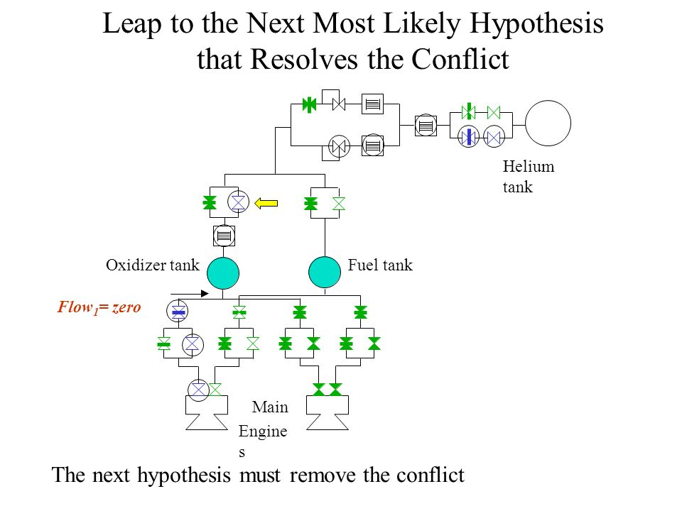 Leap to the Next Most Likely Hypothesis that Resolves the Conflict Helium tank Oxidizer tankFuel tank Flow 1 = zero Main Engine s The next hypothesis must remove the conflict