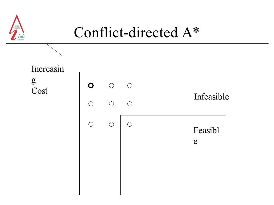 Conflict-directed A* Increasin g Cost Infeasible Feasibl e