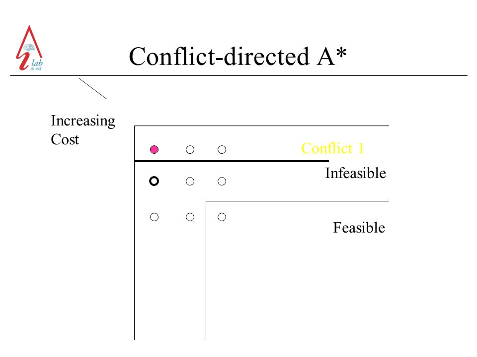Conflict-directed A* Increasing Cost Feasible Conflict 1 Infeasible