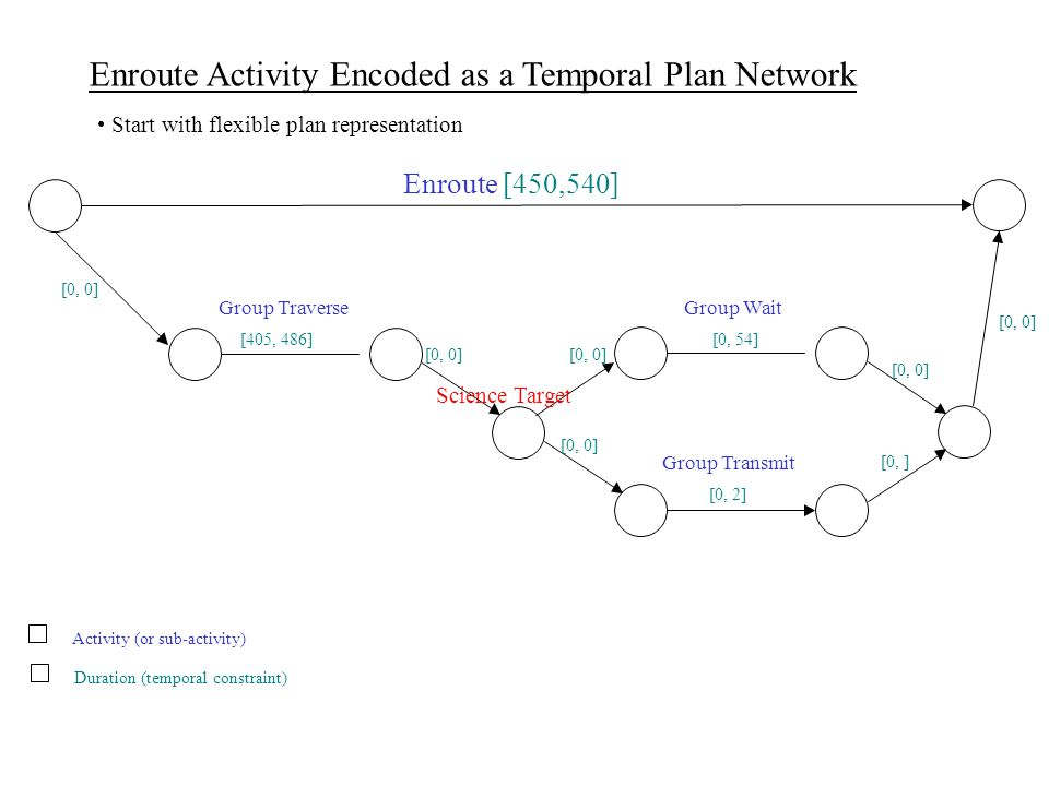 Enroute Activity Encoded as a Temporal Plan Network Start with flexible plan representation Activity (or sub-activity) Duration (temporal constraint) Enroute [450,540] Group TraverseGroup Wait Group Transmit Science Target [0, 0] [405, 486] [0, 0] [0, 54] [0, 0] [0, ] [0, 0] [0, 2] [0, 0]