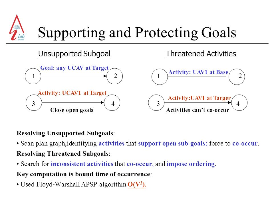 Supporting and Protecting Goals Resolving Unsupported Subgoals: Scan plan graph,identifying activities that support open sub-goals; force to co-occur.