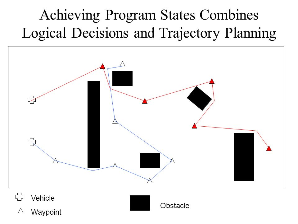 Achieving Program States Combines Logical Decisions and Trajectory Planning Vehicle Waypoint Obstacle
