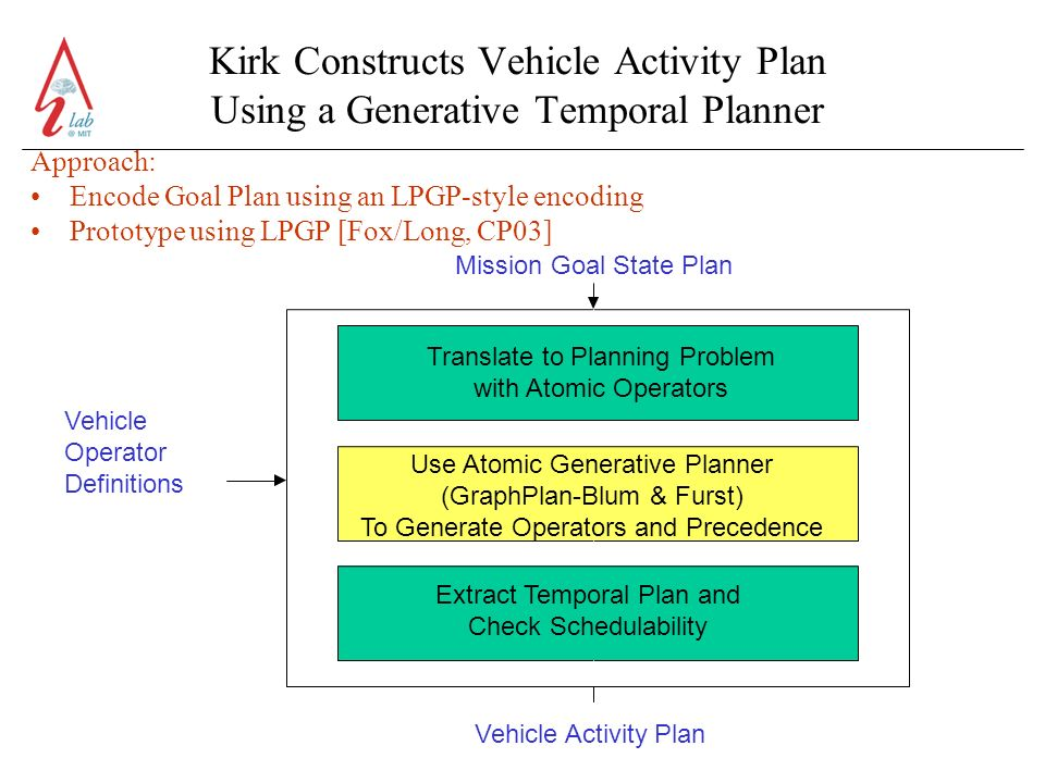 Kirk Constructs Vehicle Activity Plan Using a Generative Temporal Planner Approach: Encode Goal Plan using an LPGP-style encoding Prototype using LPGP [Fox/Long, CP03] Mission Goal State Plan Vehicle Operator Definitions Vehicle Activity Plan Translate to Planning Problem with Atomic Operators Use Atomic Generative Planner (GraphPlan-Blum & Furst) To Generate Operators and Precedence Extract Temporal Plan and Check Schedulability