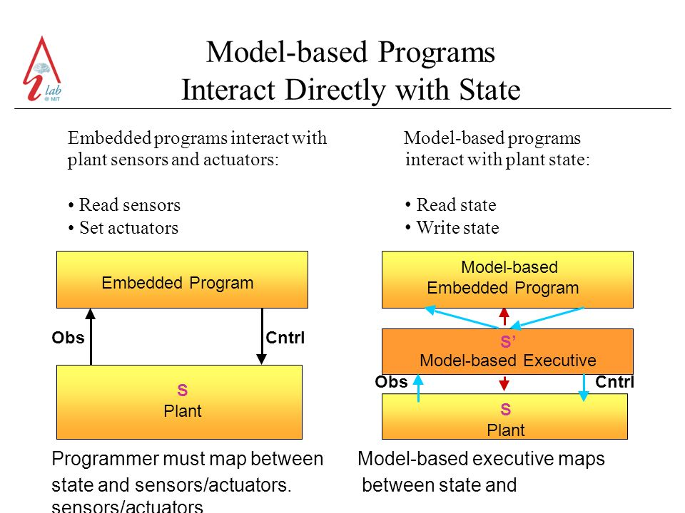 Model-based Programs Interact Directly with State Embedded programs interact with Model-based programs plant sensors and actuators: interact with plant state: Read sensors Read state Set actuators Write state Embedded Program Model-based Embedded Program Obs Cntrl S Plant Obs Cntrl S Plant S Model-based Executive Programmer must map between Model-based executive maps state and sensors/actuators.