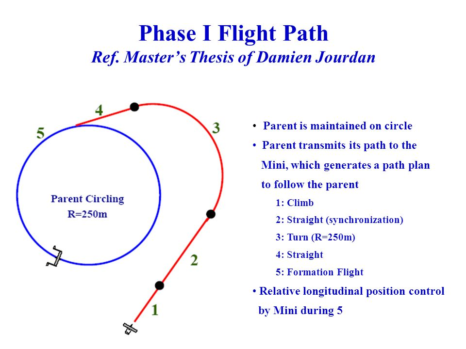 Phase I Flight Path Ref. Masters Thesis of Damien Jourdan Parent is maintained on circle Parent transmits its path to the Mini, which generates a path