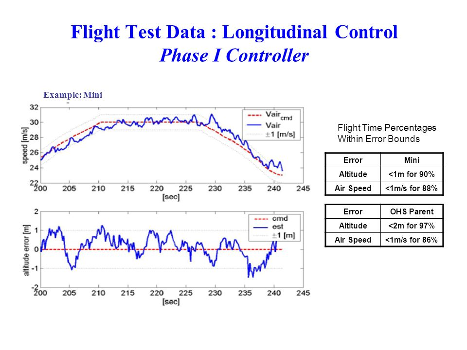 Flight Test Data : Longitudinal Control Phase I Controller ErrorMini Altitude<1m for 90% Air Speed<1m/s for 88% Flight Time Percentages Within Error B