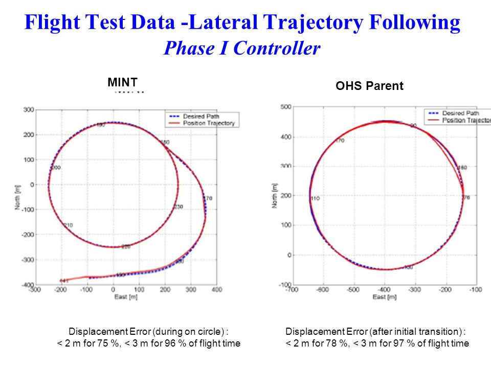 Flight Test Data -Lateral Trajectory Following Phase I Controller Displacement Error (during on circle) : < 2 m for 75 %, < 3 m for 96 % of flight tim