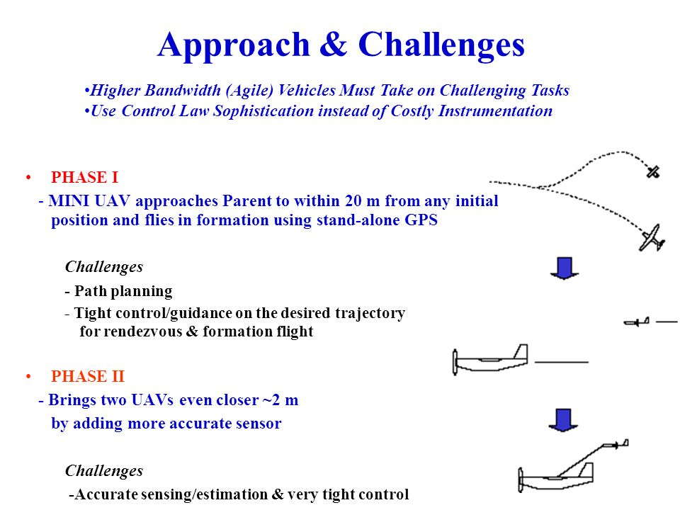 Research Contributions Theoretical Contributions High accuracy control of small UAVs -position(2m), velocity (1m/s ) Autonomous rendezvous and formation flight of Child UAV with Parent UAV (Phase I) Nonlinear lateral guidance logic for tightly tracking a given trajectory Effective and simple, low-order attitude estimation combining aircraft kinematics, GPS, and low quality inertial sensors Autonomous control and guidance for docking of Child UAV with Parent UAV (Phase II)