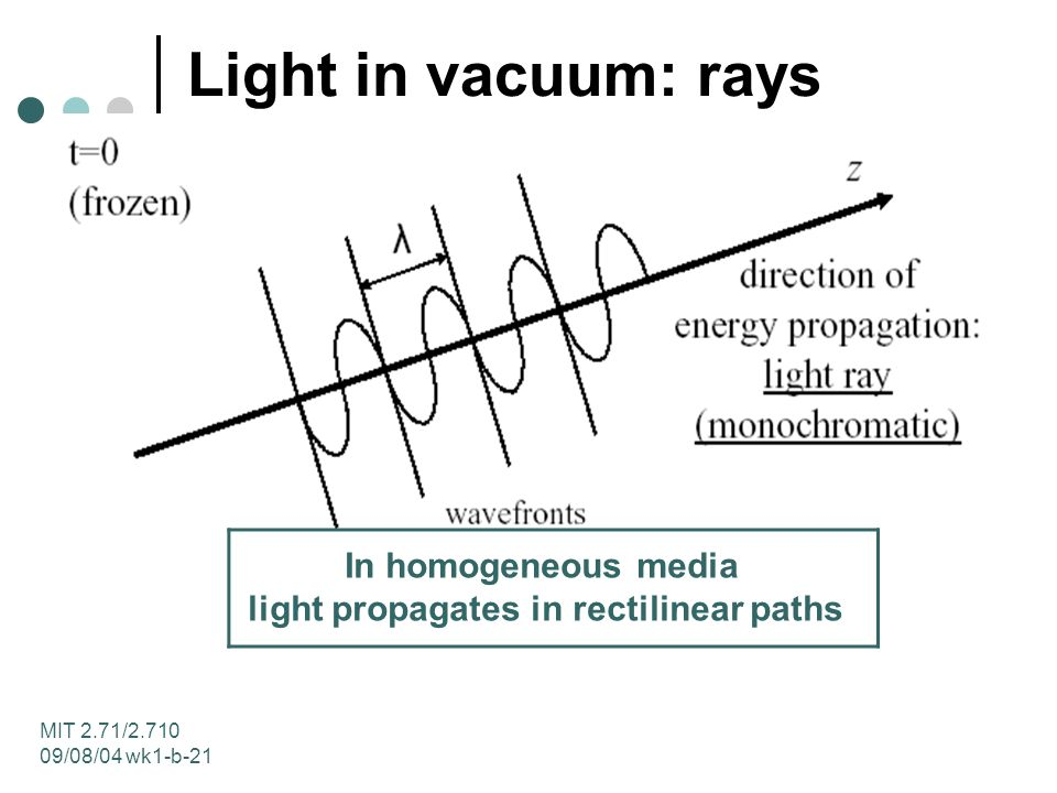 MIT 2.71/ /08/04 wk1-b-21 Light in vacuum: rays In homogeneous media light propagates in rectilinear paths