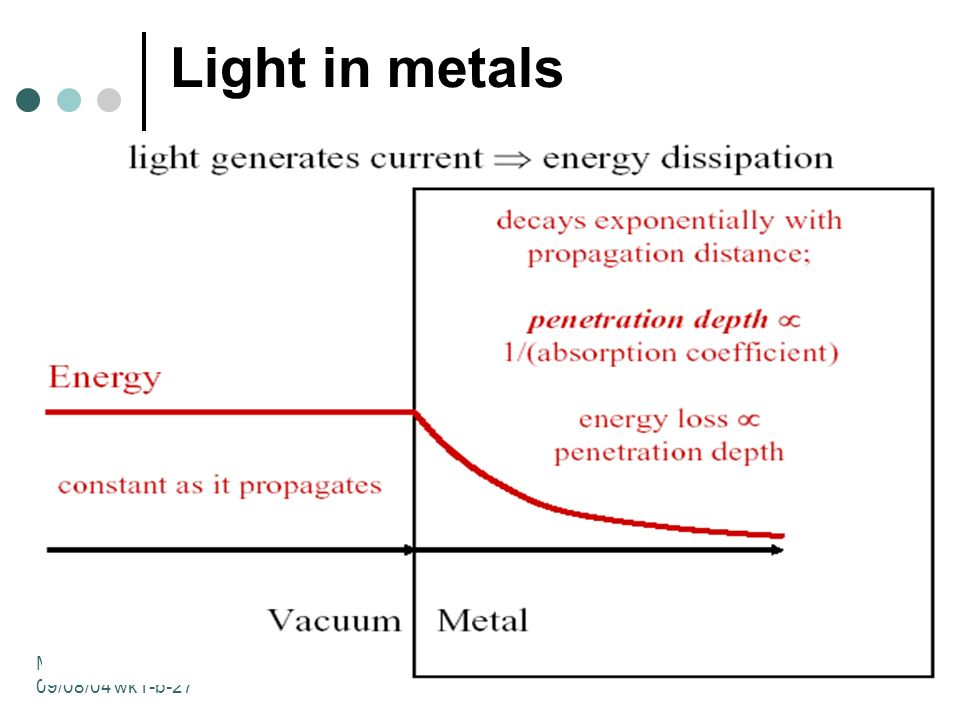 MIT 2.71/2.710 09/08/04 wk1-b-28 Ideal metals absorption coefficient α= penetration depth = 0 Vacuum Metal Light never enters the ideal all of it gets reflected
