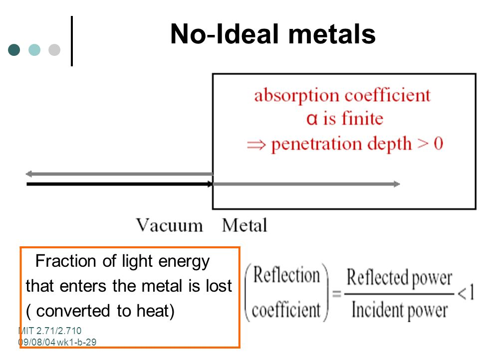 MIT 2.71/2.710 09/08/04 wk1-b-29 No-Ideal metals Fraction of light energy that enters the metal is lost ( converted to heat)