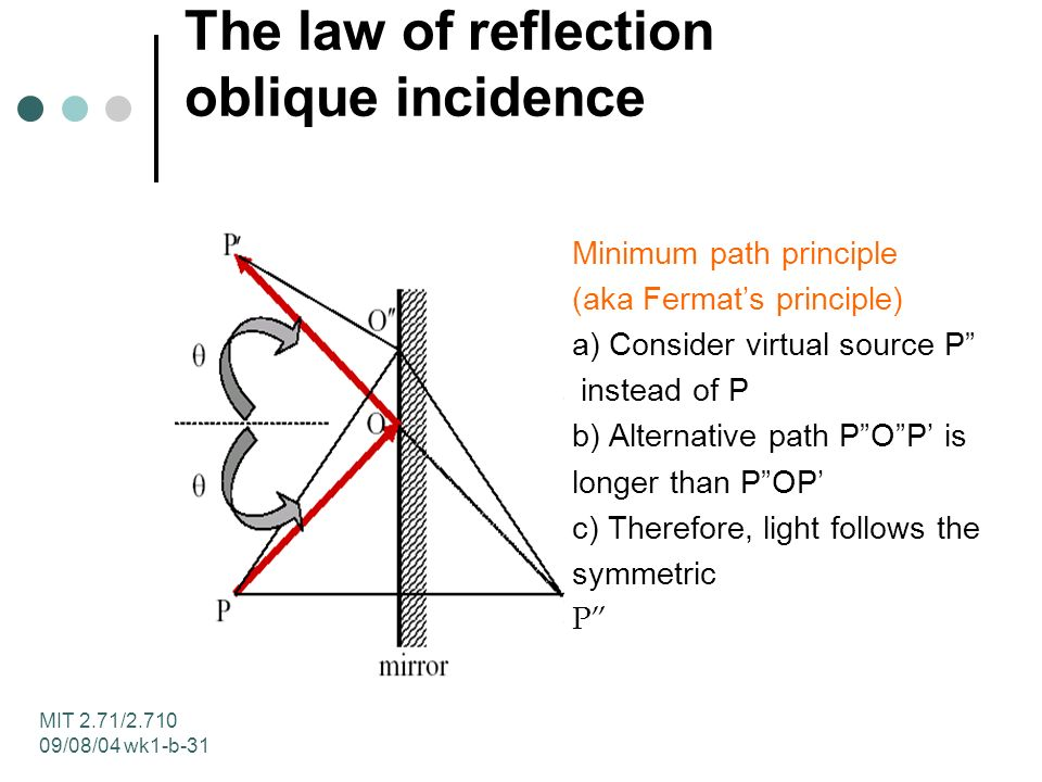 MIT 2.71/ /08/04 wk1-b-31 The law of reflection oblique incidence Minimum path principle (aka Fermats principle) a) Consider virtual source P instead of P b) Alternative path POP is longer than POP c) Therefore, light follows the symmetric P