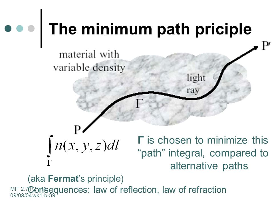 MIT 2.71/2.710 09/08/04 wk1-b-39 The minimum path priciple (aka Fermats principle) Consequences: law of reflection, law of refraction Γ is chosen to minimize this path integral, compared to alternative paths