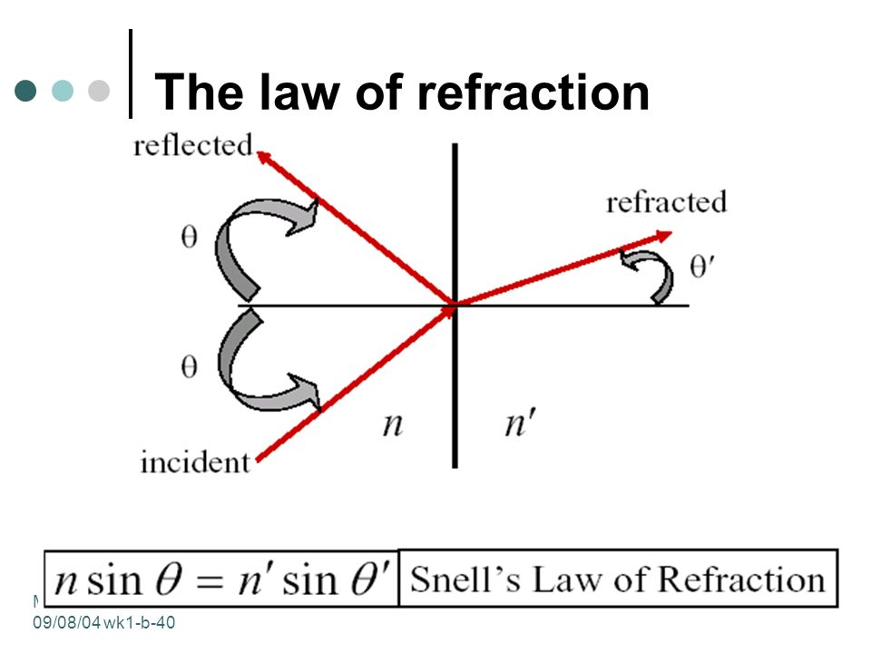 MIT 2.71/ /08/04 wk1-b-40 The law of refraction