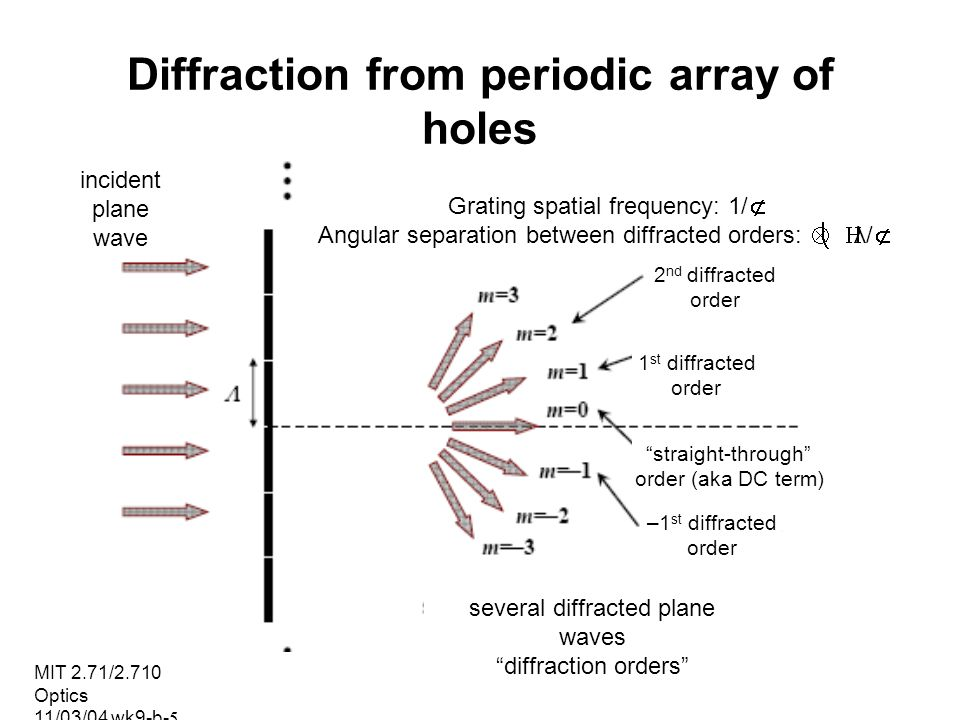 MIT 2.71/2.710 Optics 11/03/04 wk9-b-5 Diffraction from periodic array of holes incident plane wave Grating spatial frequency: 1/Λ Angular separation