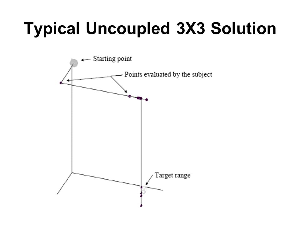 Typical Uncoupled 3X3 Solution