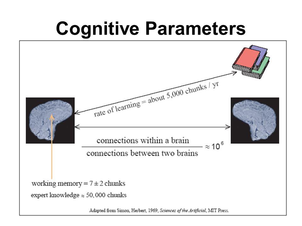 Cognitive Parameters