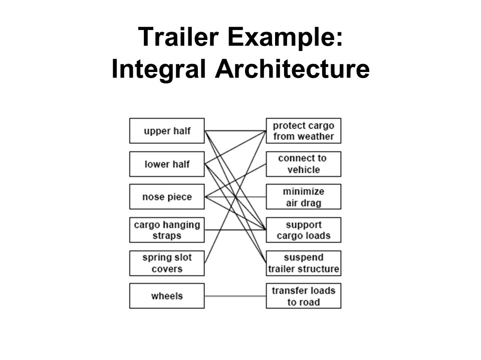 Trailer Example: Integral Architecture
