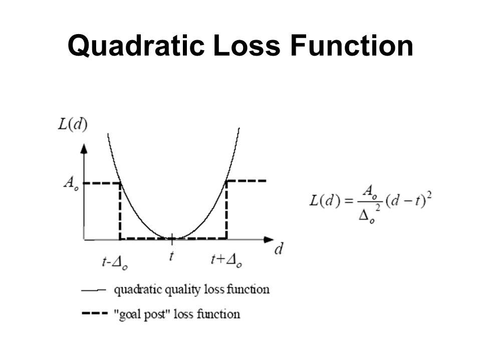 Quadratic Loss Function