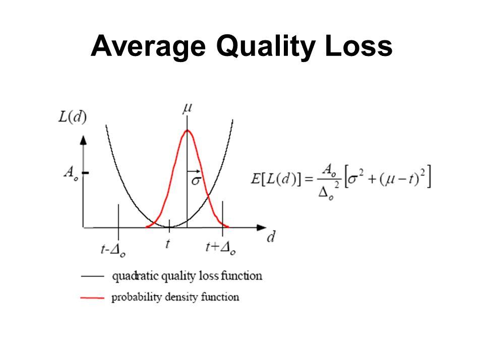 Average Quality Loss