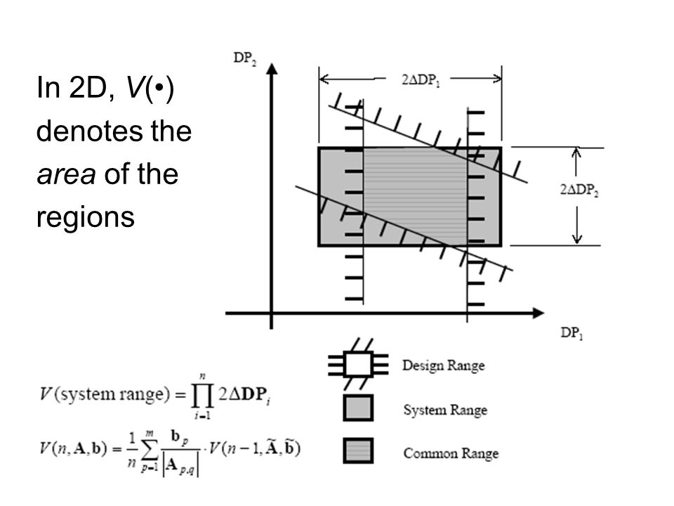 In 2D, V() denotes the area of the regions