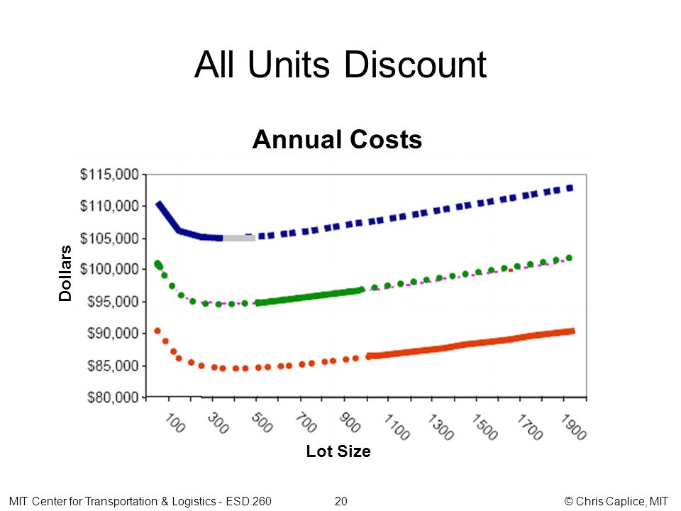 All Units Discount Annual Costs MIT Center for Transportation & Logistics - ESD.260 20 © Chris Caplice, MIT Dollars Lot Size