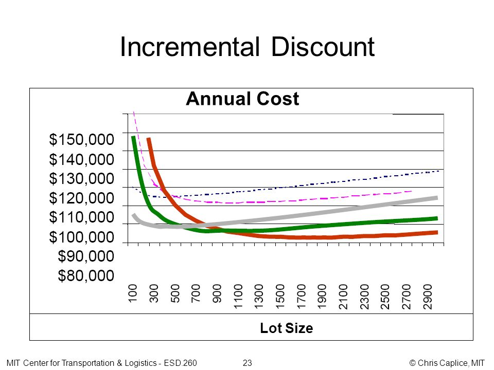 Incremental Discount MIT Center for Transportation & Logistics - ESD.260 23 © Chris Caplice, MIT Annual Cost Lot Size