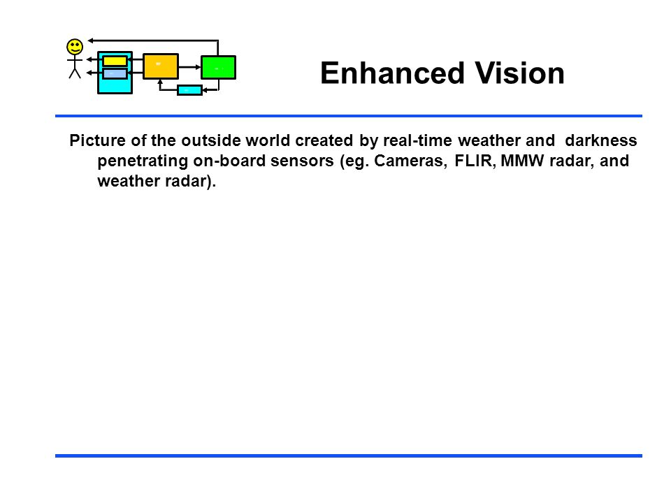 Control Enhanced Vision Picture of the outside world created by real-time weather and darkness penetrating on-board sensors (eg. Cameras, FLIR, MMW ra