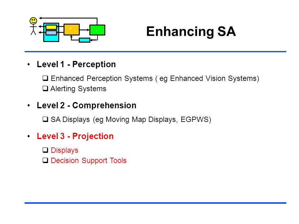 Control Enhancing SA Level 1 - Perception Enhanced Perception Systems ( eg Enhanced Vision Systems) Alerting Systems Level 2 - Comprehension SA Displa