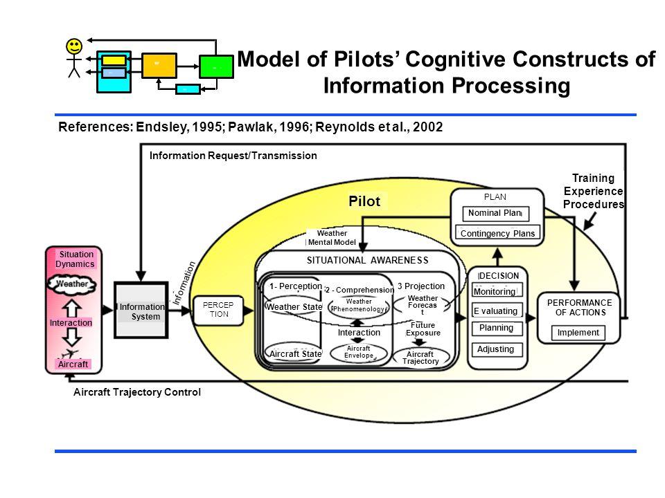 Control Model of Pilots Cognitive Constructs of Information Processing References: Endsley, 1995; Pawlak, 1996; Reynolds et al., 2002 Information Requ