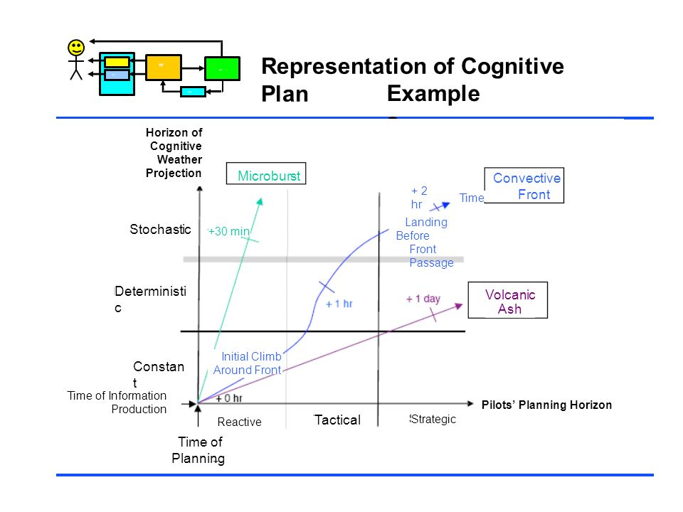 Control Representation of Cognitive Plan Example s Horizon of Cognitive Weather Projection Stochastic Deterministi c Constan t Time of Information Pro