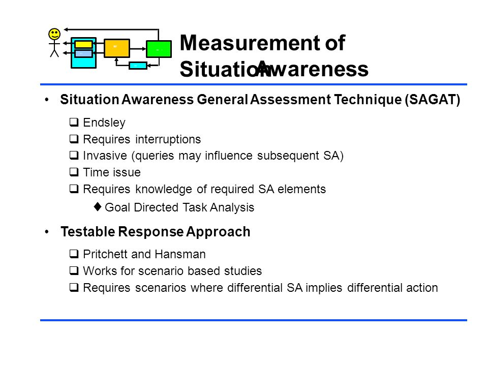 Control Measurement of Situation Awareness Situation Awareness General Assessment Technique (SAGAT) Endsley Requires interruptions Invasive (queries m