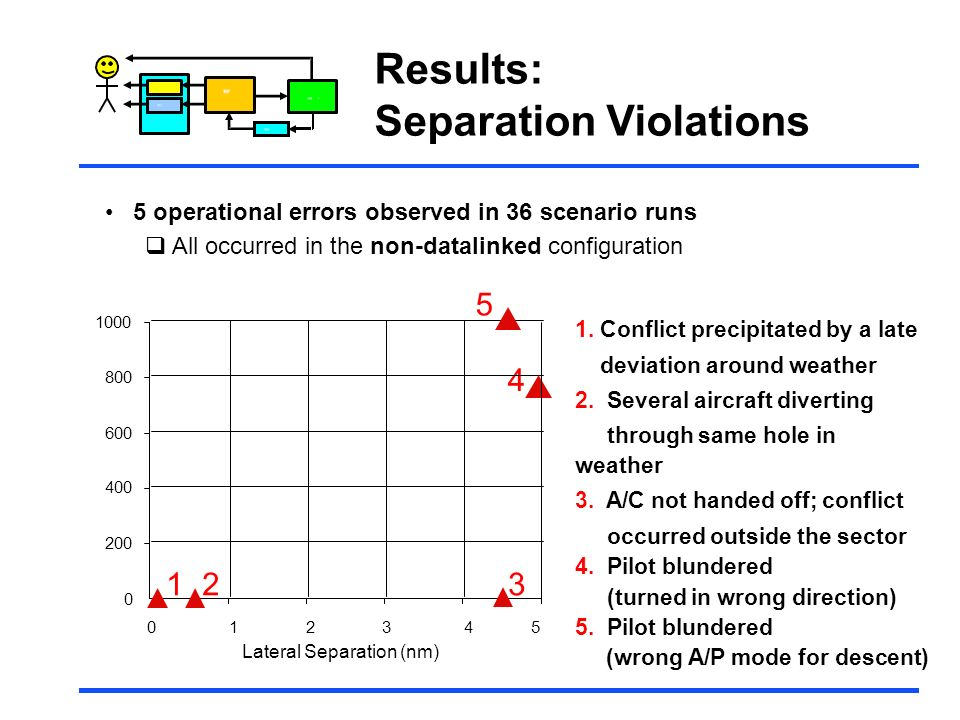 Control Results: Separation Violations 5 operational errors observed in 36 scenario runs All occurred in the non-datalinked configuration 1000 5 800 6