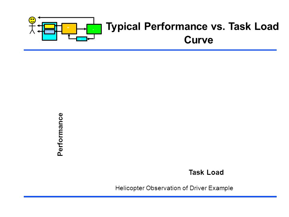 Control Typical Performance vs. Task Load Curve Task Load Helicopter Observation of Driver Example Performance