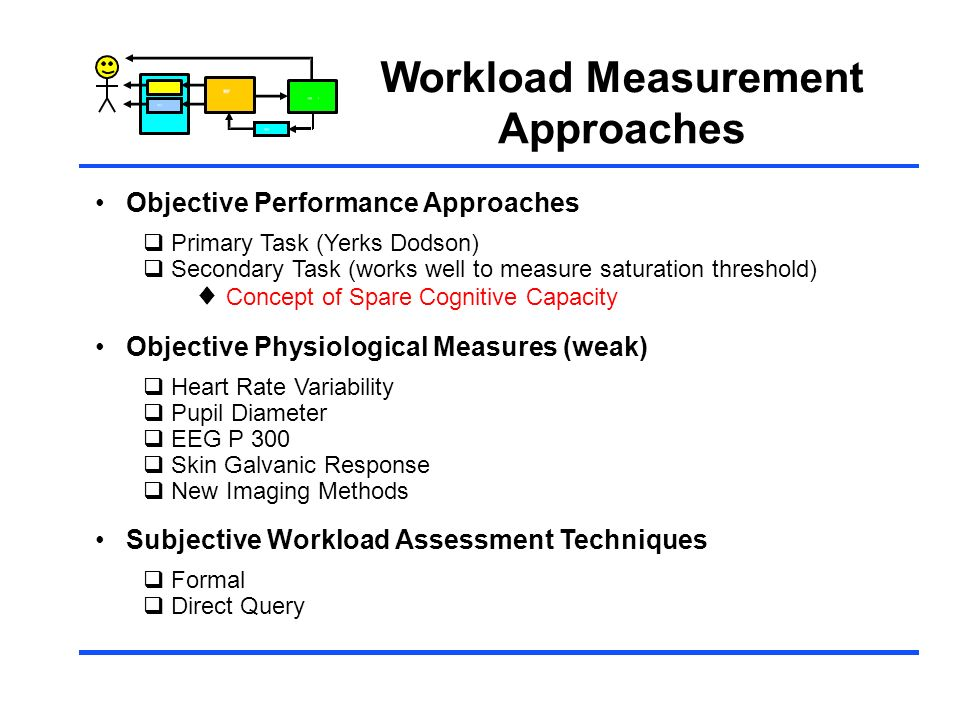 Control Workload Measurement Approaches Objective Performance Approaches Primary Task (Yerks Dodson) Secondary Task (works well to measure saturation