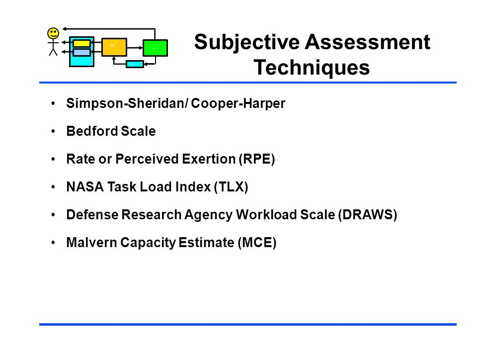 Control Subjective Assessment Techniques Simpson-Sheridan/ Cooper-Harper Bedford Scale Rate or Perceived Exertion (RPE) NASA Task Load Index (TLX) Def