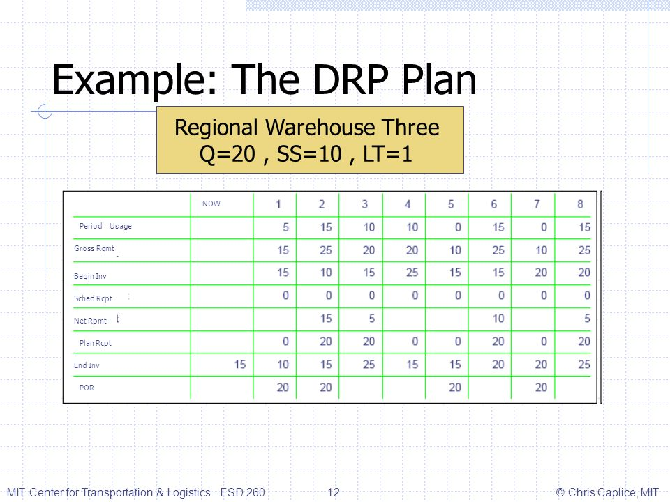 Example: The DRP Plan Regional Warehouse Three Q=20, SS=10, LT=1 Period Usage Gross Rqmt Begin Inv Sched Rcpt Net Rpmt Plan Rcpt End Inv POR NOW MIT C