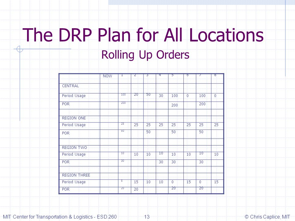 The DRP Plan for All Locations Rolling Up Orders MIT Center for Transportation & Logistics - ESD.260 13 © Chris Caplice, MIT NOW 12345678 CENTRAL Peri