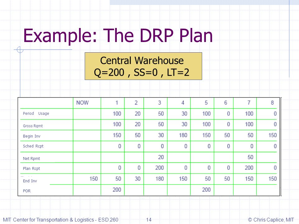 Example: The DRP Plan MIT Center for Transportation & Logistics - ESD.260 14 © Chris Caplice, MIT Central Warehouse Q=200, SS=0, LT=2 Period Usage Gro