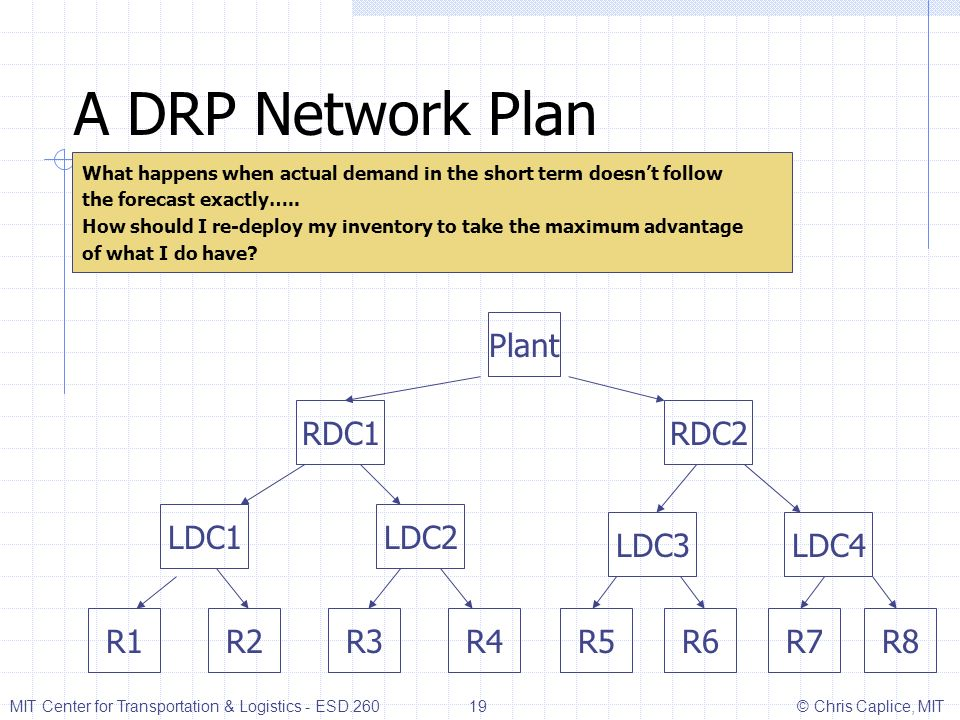 A DRP Network Plan What happens when actual demand in the short term doesnt follow the forecast exactly….. How should I re-deploy my inventory to take