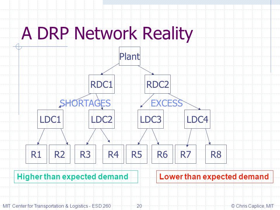 A DRP Network Reality Plant RDC1RDC2 LDC1LDC2LDC3LDC4 R1R2R3R4R5R6R7R8 SHORTAGESEXCESS Higher than expected demandLower than expected demand MIT Cente