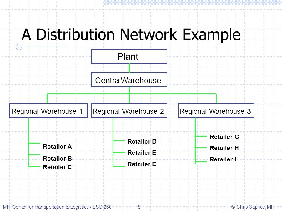 A Distribution Network Example Plant Centra Warehouse Regional Warehouse 2Regional Warehouse 1Regional Warehouse 3 Retailer A Retailer B Retailer C Re