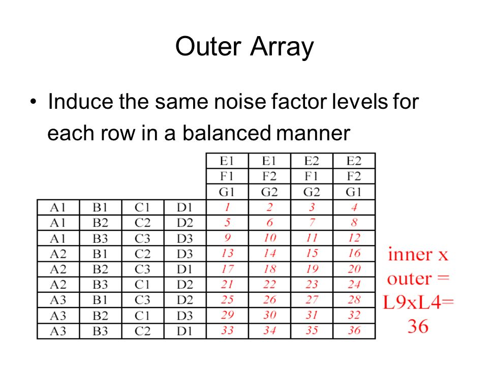 Outer Array Induce the same noise factor levels for each row in a balanced manner